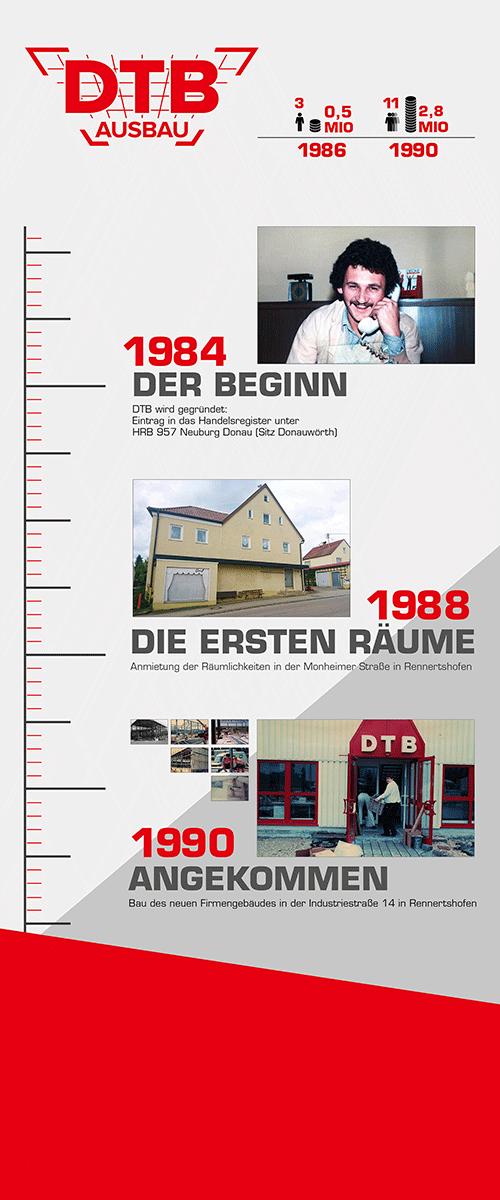 Geschichte von DTB - als Rollup-Banner